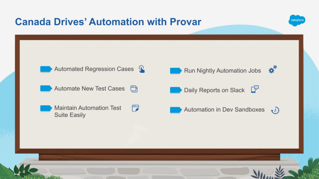 Slide shows Canada Drives main automation results.