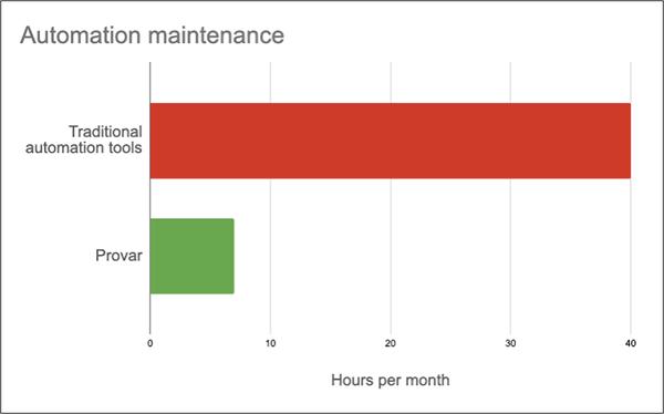 Chart shows comparison of automation maintenance effort hours per deployment.