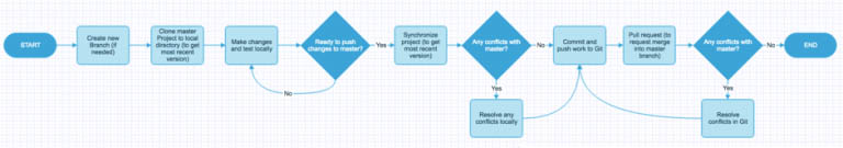 Image showing the recommended Git workflow